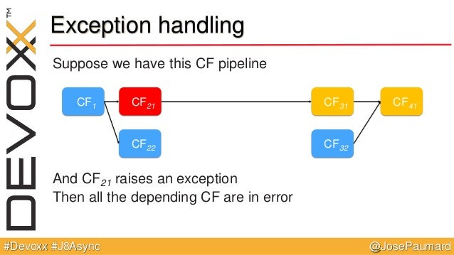 @JosePaumard#Devoxx #J8Async Exception handling Suppose we have this CF pipeline And CF21 raises an exception Then all the...