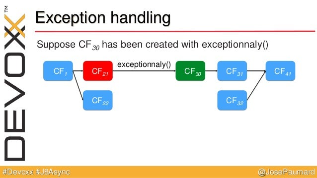 @JosePaumard#Devoxx #J8Async Exception handling Suppose CF30 has been created with exceptionnaly() CF1 CF21 CF22 CF31 CF32...