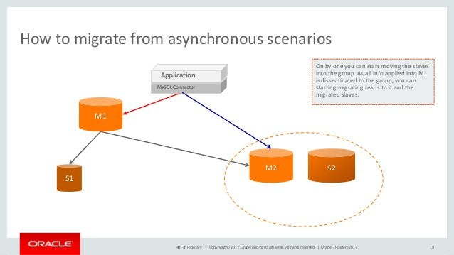 Copyright © 2017, Oracle and/or its affiliates. All rights reserved. | How to migrate from asynchronous scenarios 194th of...