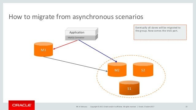 Copyright © 2017, Oracle and/or its affiliates. All rights reserved. | How to migrate from asynchronous scenarios 204th of...
