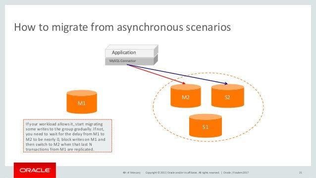 Copyright © 2017, Oracle and/or its affiliates. All rights reserved. | How to migrate from asynchronous scenarios 214th of...