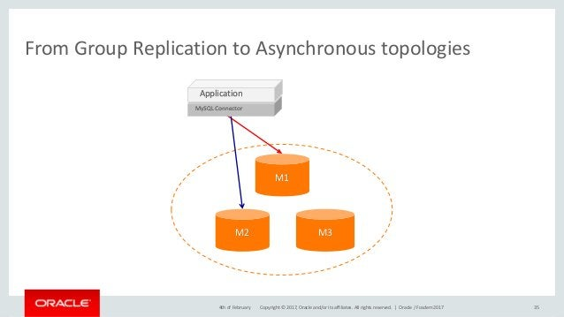 Copyright © 2017, Oracle and/or its affiliates. All rights reserved. | From Group Replication to Asynchronous topologies 3...