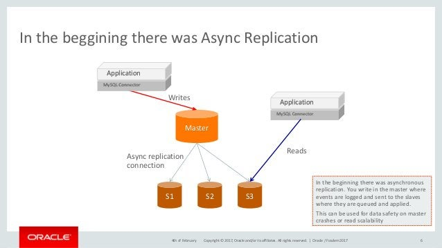 Copyright © 2017, Oracle and/or its affiliates. All rights reserved. | In the beggining there was Async Replication 64th o...