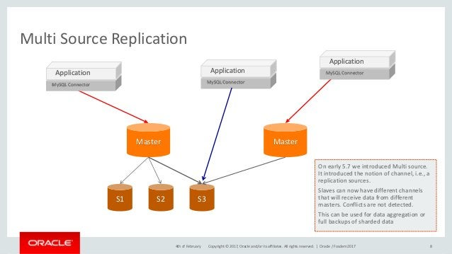 Copyright © 2017, Oracle and/or its affiliates. All rights reserved. | Multi Source Replication 84th of February Oracle / ...
