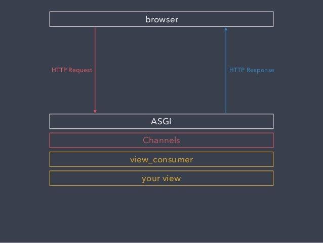 Async Tasks with Django Channels