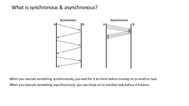 What is synchronous & asynchronous? When you execute something synchronously, you wait for it to finish before moving on t...