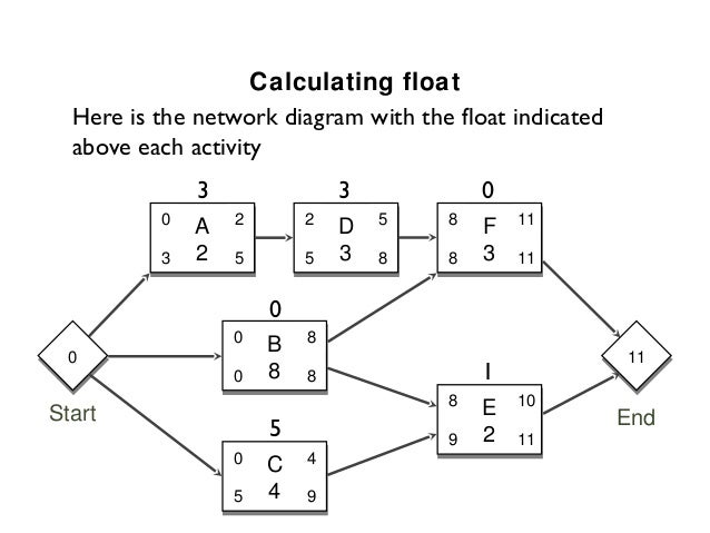 Overload relay setting and calculation