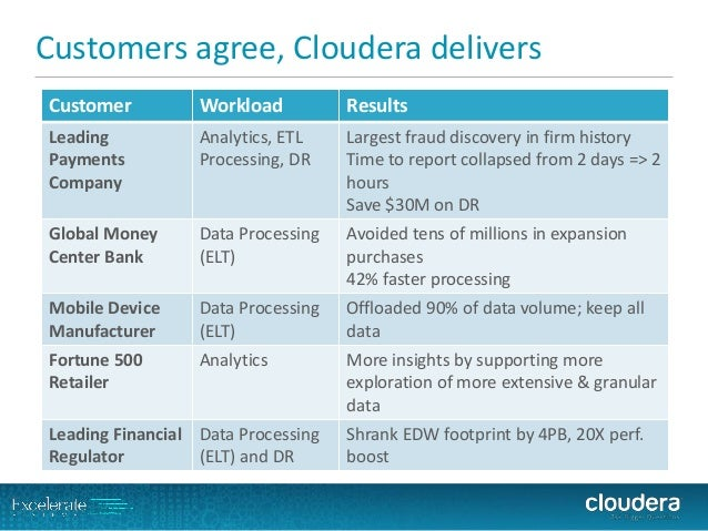 Customers agree, Cloudera delivers  Customer  Workload  Results  Leading Payments Company  Analytics, ETL Processing, DR  ...