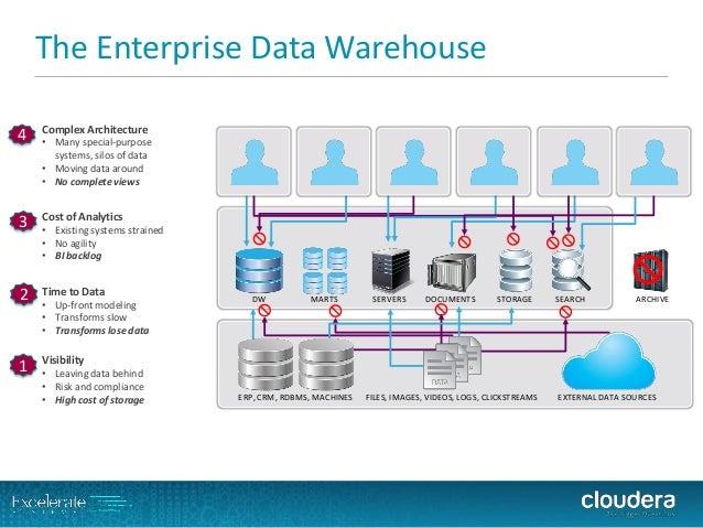 The Enterprise Data Warehouse  SERVERS  MARTS  DW  DOCUMENTS  STORAGE  SEARCH  ARCHIVE  ERP, CRM, RDBMS, MACHINES  FILES, ...