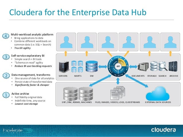 Cloudera for the Enterprise Data Hub  Multi-workload analytic platform  •Bring applications to data  •Combine different wo...