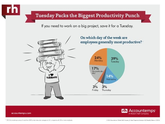 Productivity Facts Every Employee Should Know Slide 2