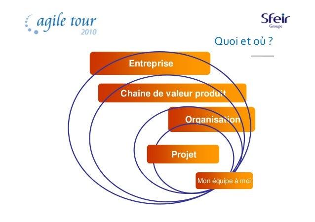 At2010 Signes De RéUssite Agile Slide 2