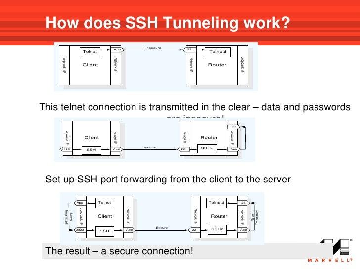 At8000 s configurando com ssh-ssl