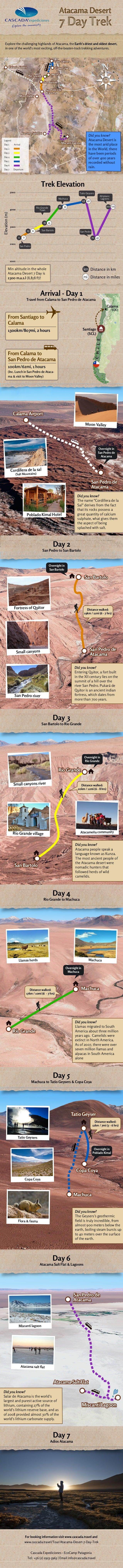 Machuca Copa CoyaCopa Coya Machuca San Bartolo Tatio Geyser San Pedro de Atacama Moon Valley Calama Airport Atacama Salt F...