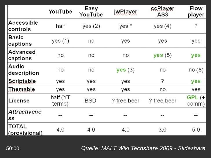 Quelle: MALT Wiki Techshare 2009 - Slideshare 50:00 Lösung – JW Player