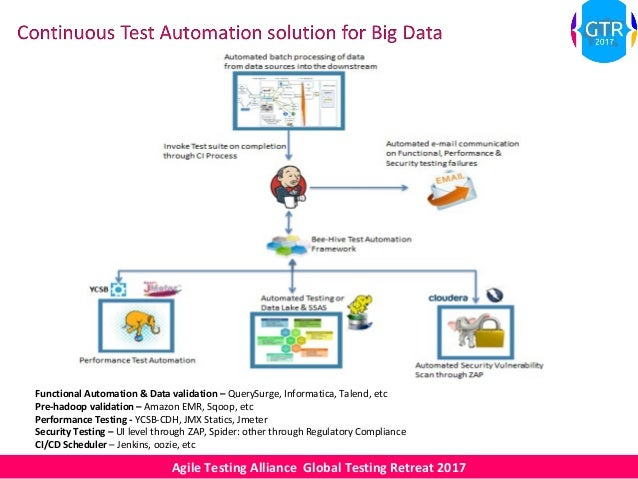 Atagtr2017 Bee Hive Approach For Big Data Testing End To