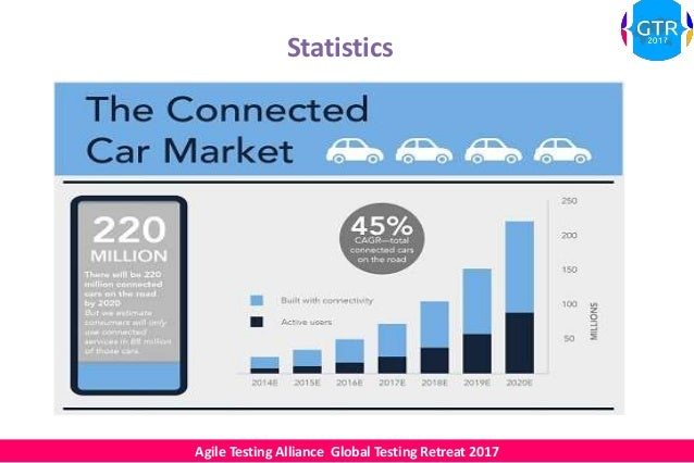 Atagtr2017 Testing Of Connected Cars Based On Iot