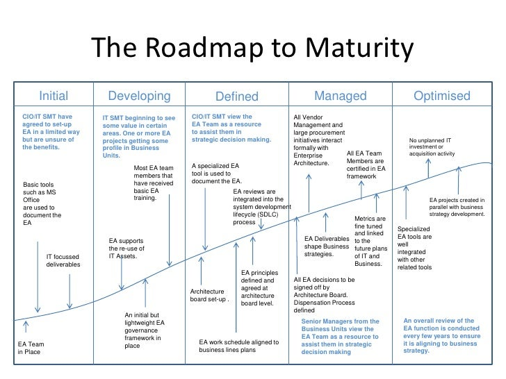 Enterprise architecture management maturity framework