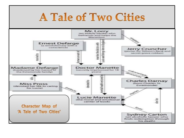 a tale of two cities plot summary