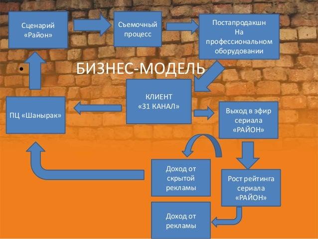 Сценарий         Съемочный                Постапродакшн   «Район»          процесс                       На               ...