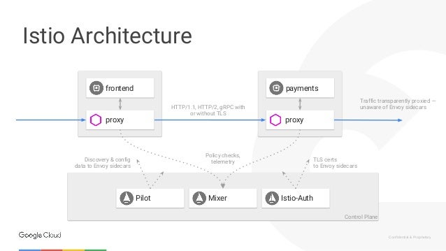 Stop reinventing the wheel with Istio by Mete Atamel (Google)