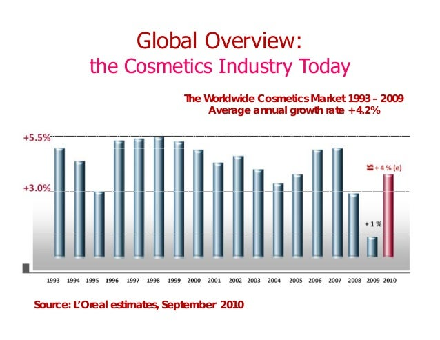 Natural skin care market uk