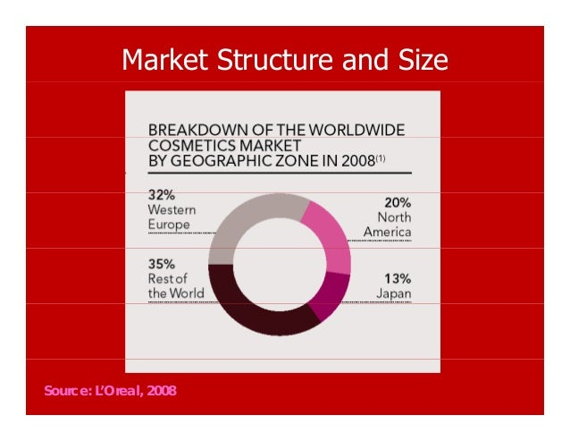 l oreal market structure L'oreal as an international chain tries to achieve these targets through its consistent r&d innovations in order to create products that are marketable and have a significant turnover within various segments and sub-segments of the international market (elisa, nd.