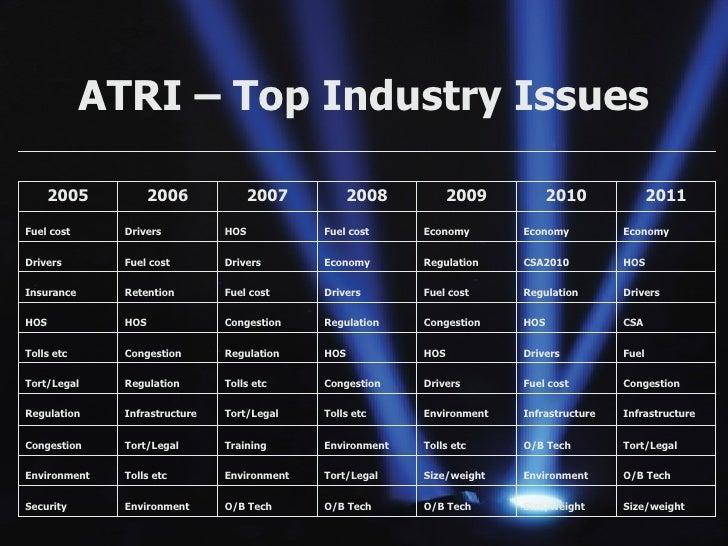 ATRI – Top Industry Issues Size/weight Size/weight O/B Tech O/B Tech O/B Tech Environment Security O/B Tech Environment Si...