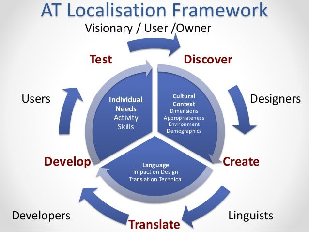 AT Localisation Framework  Visionary / User /Owner  Discover  Create  Individual  Needs  Activity  Skills  Translate  Test...