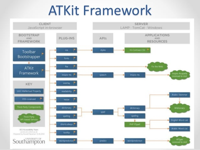 ATKit Framework