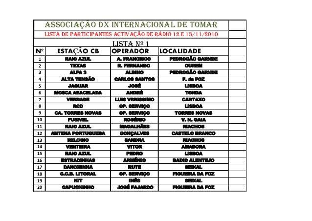Nº ESTAÇÃO CB OPERADOR LOCALIDADE 1 RAIO AZUL A. FRANCISCO PEDROGÃO GARNDE 2 TEXAS R. FERNANDO OUREM 3 ALFA 3 ALBINO PEDRO...
