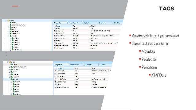 AEM Asset and Tag API