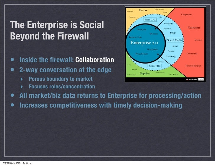 The Enterprise is Social       Beyond the Firewall        • Inside the firewall: Collaboration       • 2-way conversation a...