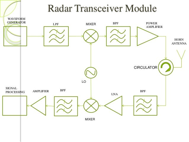 proposal for automated speed radars for Weather underground provides local & long range weather forecast, weather reports, maps & tropical weather conditions for locations worldwide.
