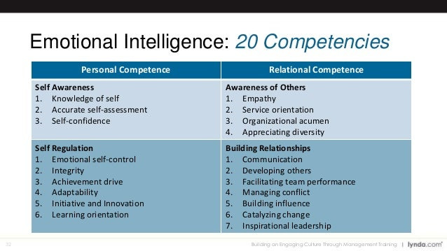 32 Emotional Intelligence 20 Competencies