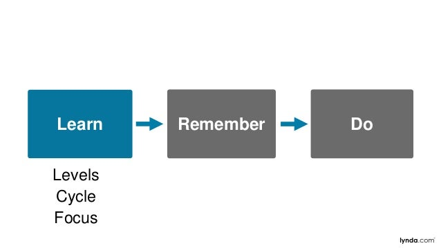 Learn Remember Do Levels Cycle Focus