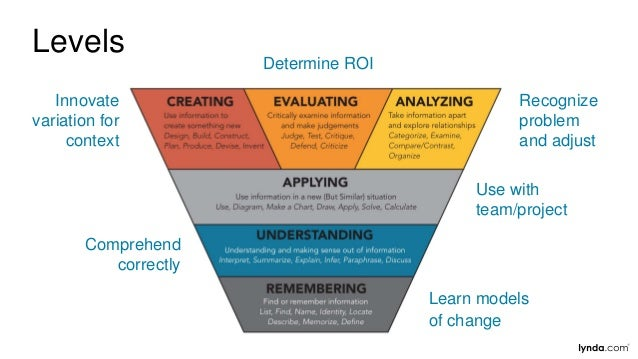 Learn models of change Comprehend correctly Use with team/project Recognize problem and adjust Innovate variation for cont...