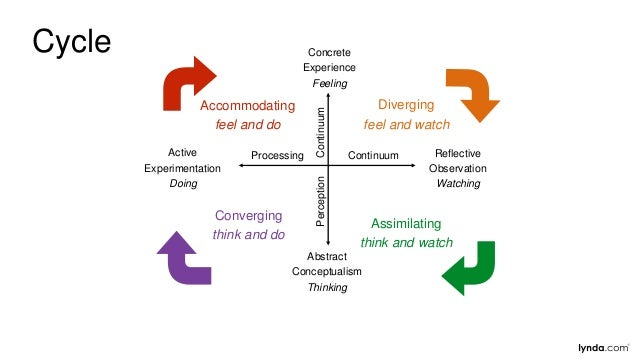 Accommodating feel and do Diverging feel and watch Active Experimentation Doing Reflective Observation Watching Concrete E...