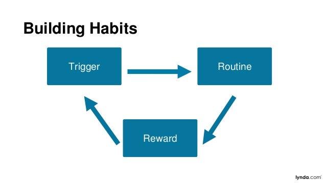 further learning videos readings memory easy change hard change org dev models change curve best leader practicerole plays...