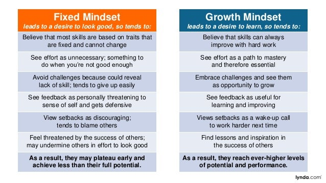 Growth Mindset leads to a desire to learn, so tends to: Believe that skills can always improve with hard work See effort a...