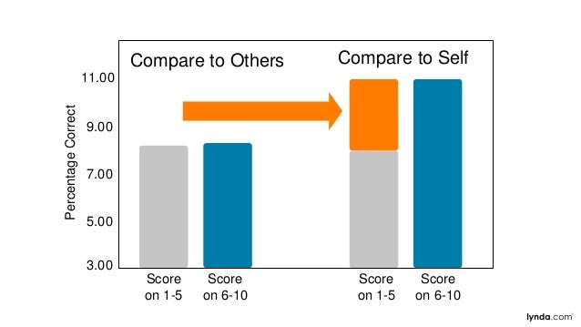 Score on 1-5 3.00 5.00 7.00 9.00 11.00 PercentageCorrect Compare to Others Compare to Self Score on 6-10 Score on 1-5 Scor...