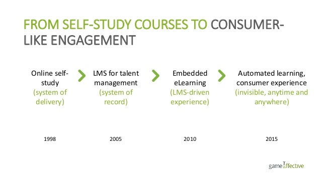 FROM SELF-STUDY COURSES TO CONSUMER- LIKE ENGAGEMENT Online self- study (system of delivery) 1998 LMS for talent managemen...