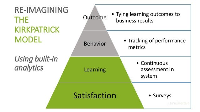 • Tying learning outcomes to business results Outcome • Tracking of performance metrics Behavior • Continuous assessment i...