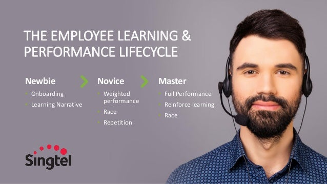THE EMPLOYEE LEARNING & PERFORMANCE LIFECYCLE Newbie • Onboarding • Learning Narrative Novice • Weighted performance • Rac...