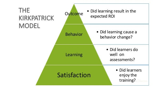 • Did learning result in the expected ROI Outcome • Did learning cause a behavior change? Behavior • Did learners do well ...