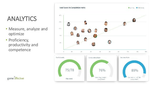 ANALYTICS • Measure, analyze and optimize • Proficiency, productivity and competence
