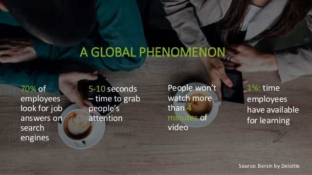A GLOBAL PHENOMENON 70% of employees look for job answers on search engines 5-10 seconds – time to grab people's attention...