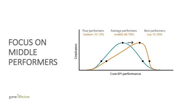 FOCUS ON MIDDLE PERFORMERS