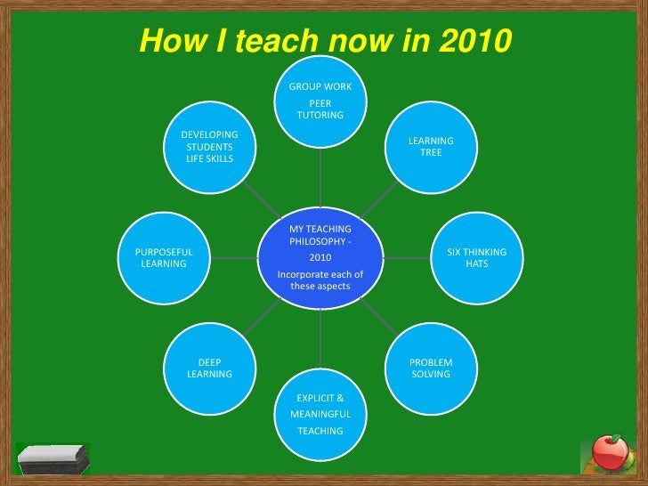 five point of teacher days Teachers' working timeand duties  different aspects of a teacher's working day will clearly vary between schools  inset days 5hrsx5days 25.