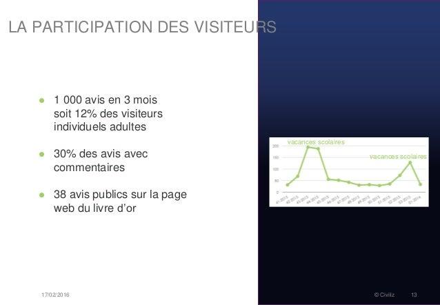 17/02/2016 © Civiliz 13  1 000 avis en 3 mois soit 12% des visiteurs individuels adultes  30% des avis avec commentaires...